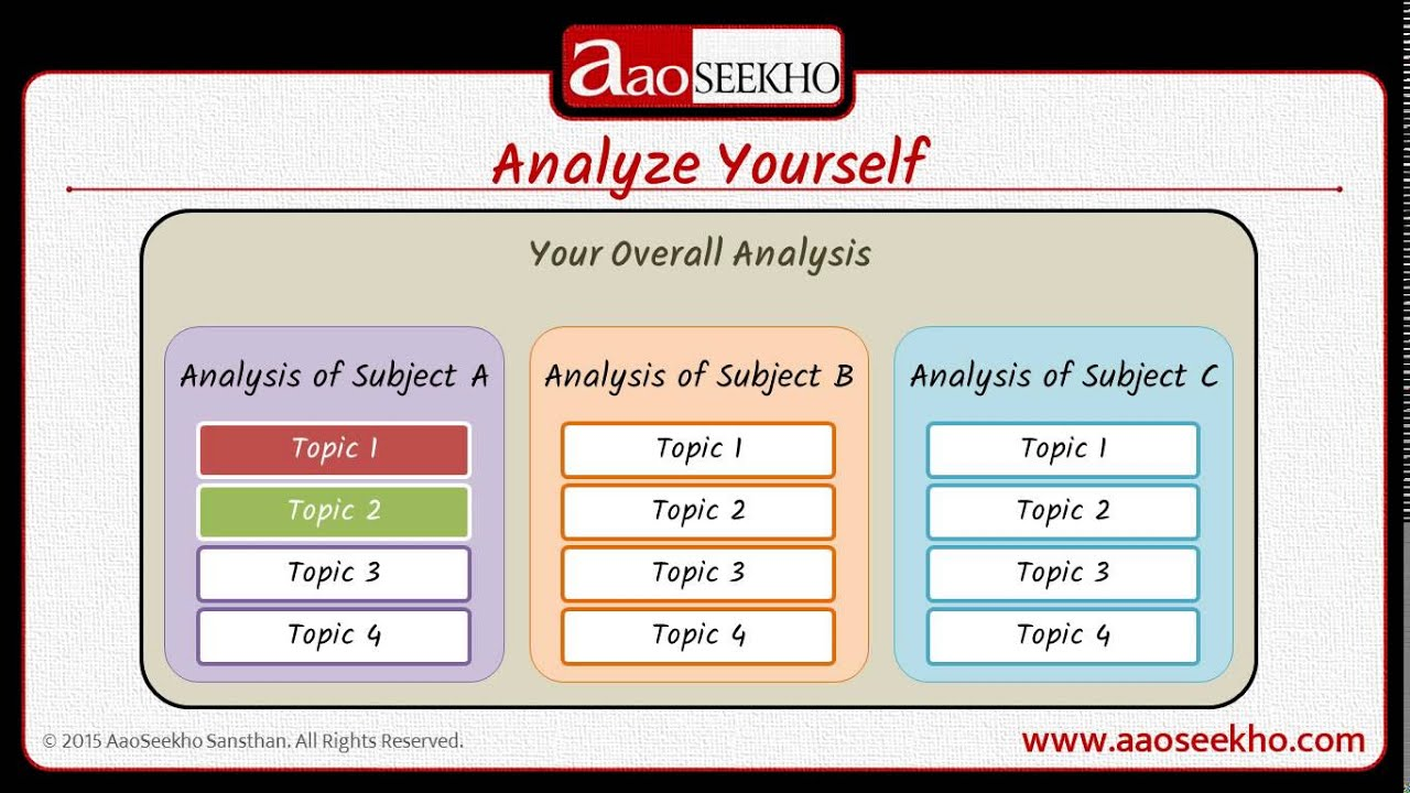 How to Analyze Yourself pictures