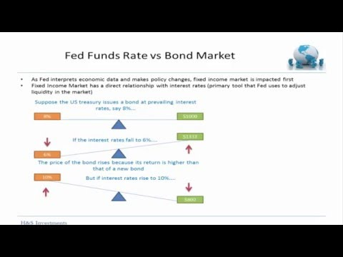 Fed Funds Rate - Relation with Bonds