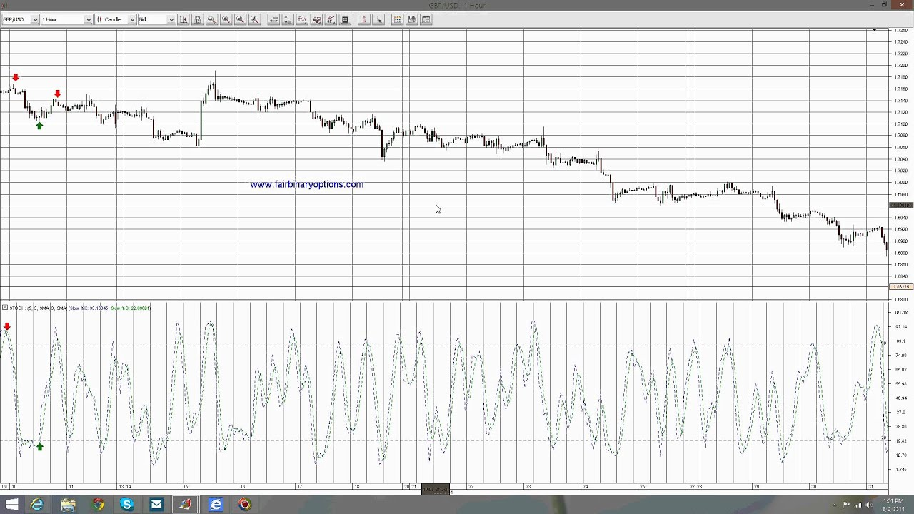 best binary options leverage using copper for momentum indicator