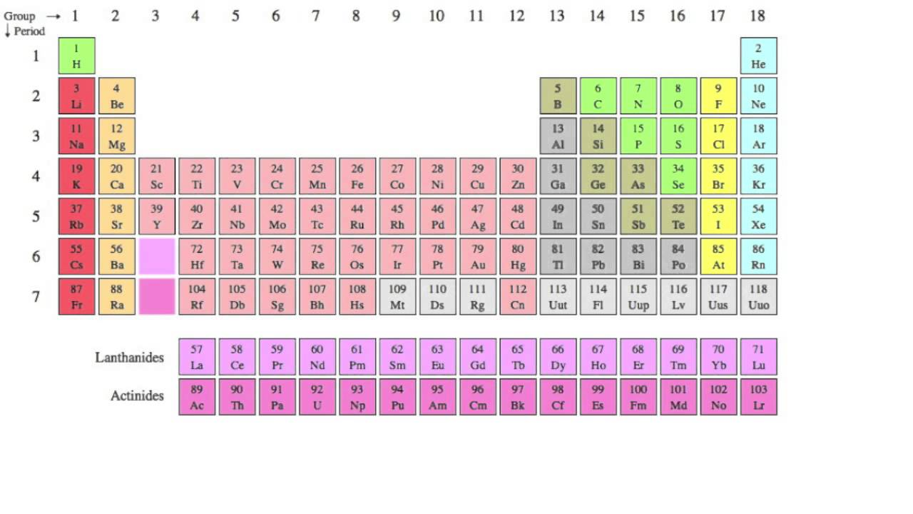 State The Most Frequently Occuring Chemical Elements In Living Things