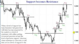 Best Forex Trading System - Part 4.4 - Critical Study of SR Fractals and FX Flows