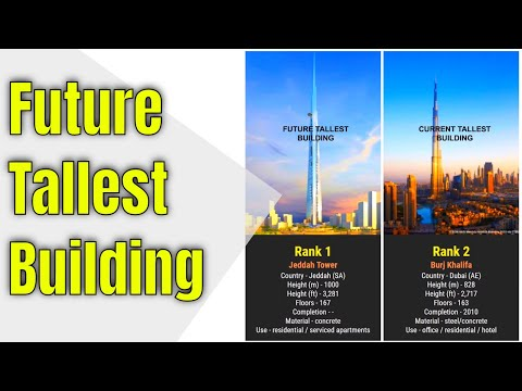 Future 100 World's Tallest Buildings
