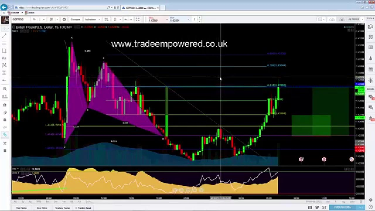 Learn forex analysis