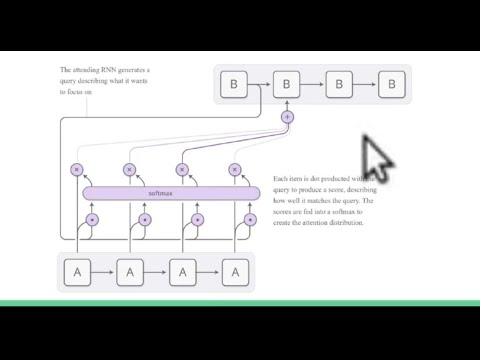 Attention Mechanisms in Recurrent Neural Networks (RNNs) - IGGG
