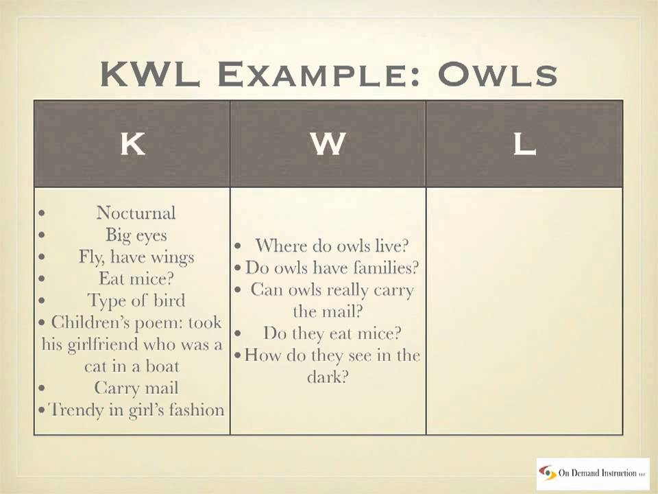 The Kwl Chart - Youtube