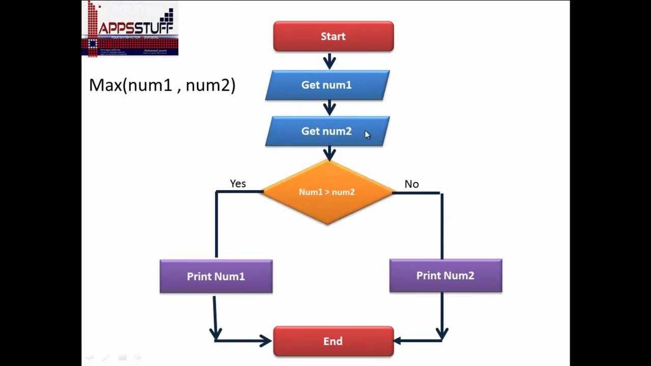 شرح برنامج endnote بالعربي ppt
