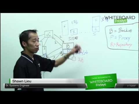 5-easy-sessions:-advanced-deployment-and-configuration---whiteboard-fridays