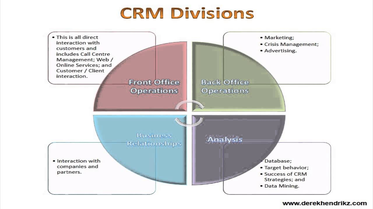 the crm relationship and interaction with customers marketing essay Customer relationship management for service provider - dipl-betriebswirt (fh) christian nicke - essay - business economics - marketing, corporate communication, crm, market research, social media - publish your bachelor's or master's thesis, dissertation, term paper or essay.