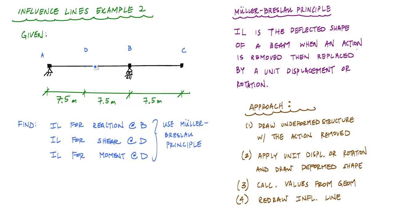 hight resolution of influence lines for beams example 2 part 1 3 il for vertical reaction structural analysis youtube