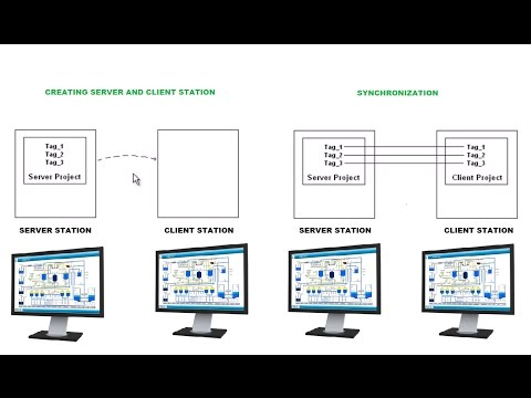 Five Terms You MUST Be Familiar With: SCADA, DCS, PLC, RTU and Smart