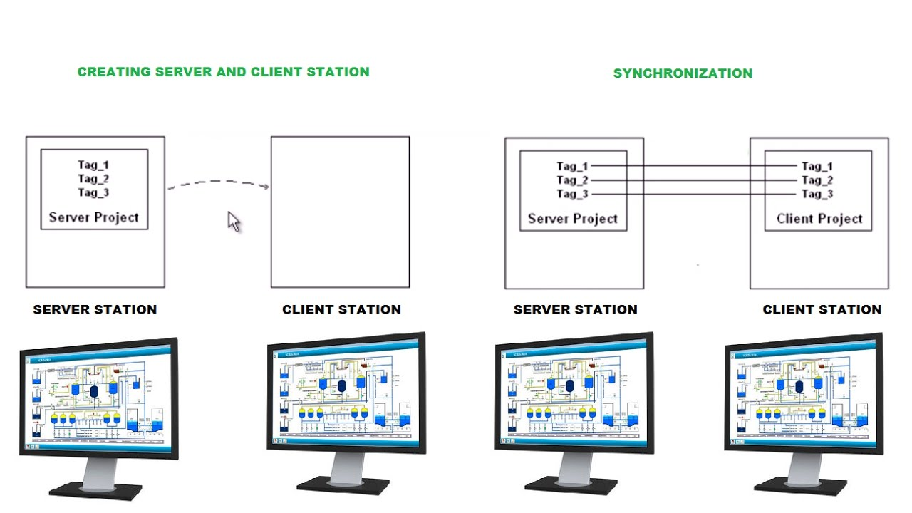 The Basics of Hardware and Software for SCADA Systems You