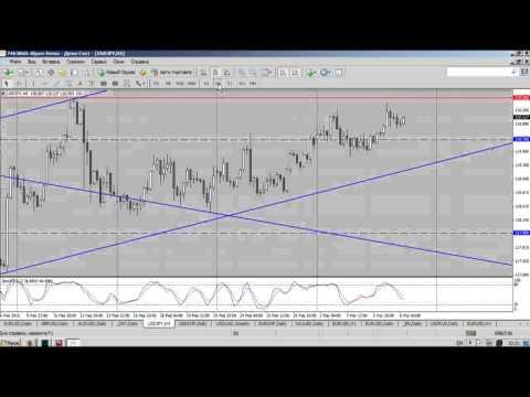 На рынках сохраняется повышенная волатильность