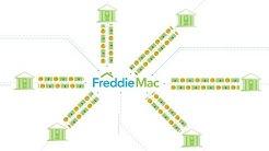 What Does Freddie Mac Do?