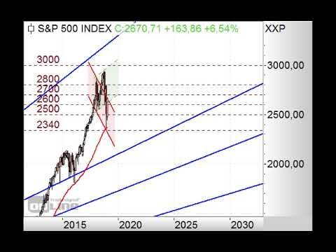 S&P500 - 2.650 Punkte im Fokus! - Chart Flash 21.01.2019