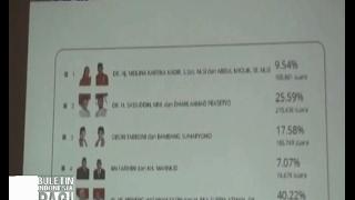 Ahmad Dhani Resmi Gagal Jadi Wakil Bupati Bekasi - BIP 20/02