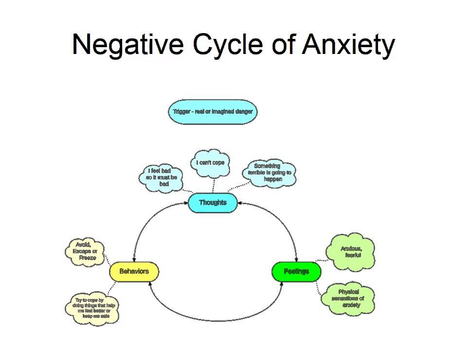 negative thoughts weight loss