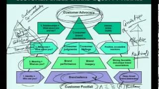 Mod-01 Lec-27 Strategic Marketing-Lecture27