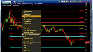 How to Trade with Fibonacci Levels