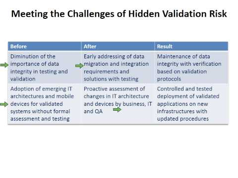 How to Avoid Common Pitfalls with Computer System Validation Projects