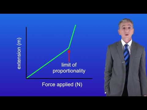 Elastic potential energy formula triangle