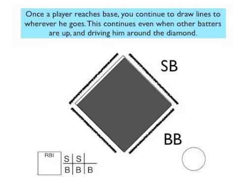 Keep Score In Baseball 2 Youtube