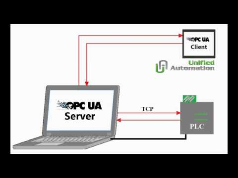 Communication with a PLC through an OPC UA Server