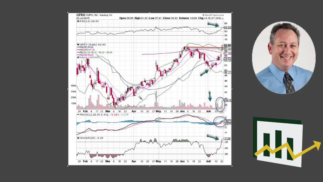 Gpro stock options