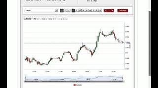 24 hours Forex Trading Analytics #2 April 112016 EuroUsd