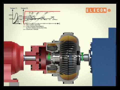 Automatic Transmission Fluid >> Fluid Coupling Processing - YouTube