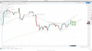 Hyperwave - Multiple Hyperwaves are Testing Support. Bitcoin Flirting with a Breakthrough.