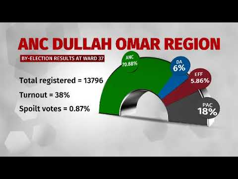 ANC wins Dullah Omar by-elections