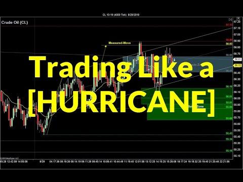 Hurricane Trading Strategy | Crude Oil, Emini, Nasdaq, Gold, Euro