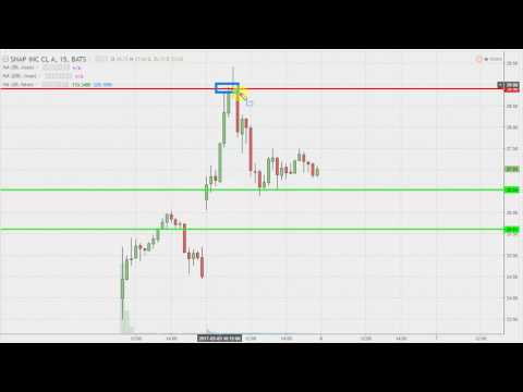 Snap Inc - SNAP Stock Chart Technical Analysis for 03-03-17