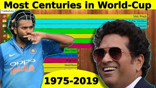 Top 15 Cricketers Ranked by Most Centuries in World Cup (1975-2019) | Most Hundred | Subscribe Us