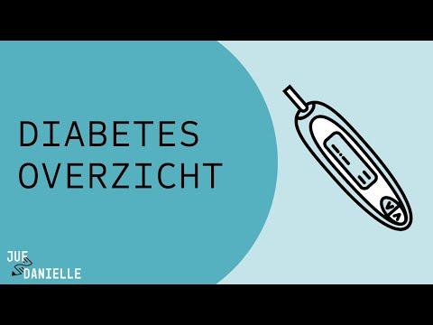 Diabetes mellitus type 1 en type 2: Overzicht, verschillen en overeenkomsten from YouTube · Duration:  7 minutes 17 seconds