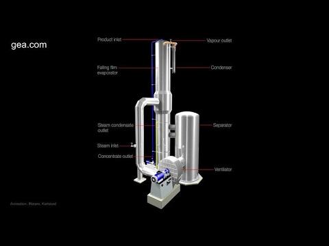 MVR-heated Evaporation Plants Working Principle