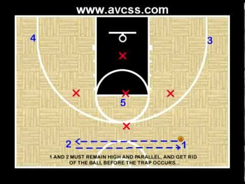 Youth Basketball Offense - 2 1 2 vs 1 3 1 Defense