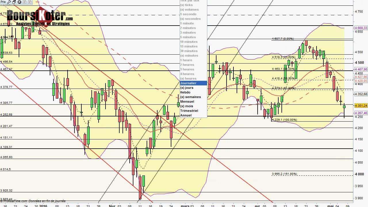Swing Trading Forex (La Methode du Swing Trader en )