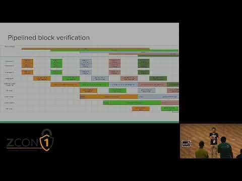 ZK Rollup: Ethereum Scalability With ZKPs - Alex Gluchowski
