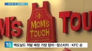 햄버거 매장 8곳 중 1곳 위생불량…맥도날드 가장 많아