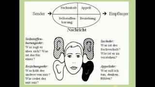 Videos mit Übungen zum Schulz von Thuns Modell Vier Seiten einer Nachricht