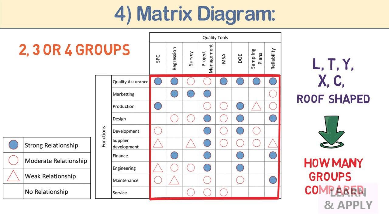07 MP Tools: Tree Diagram and Matrix Diagram  YouTube