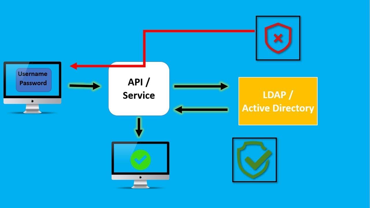 How can I verify user and password using Python ldap3 via OpenLdap?