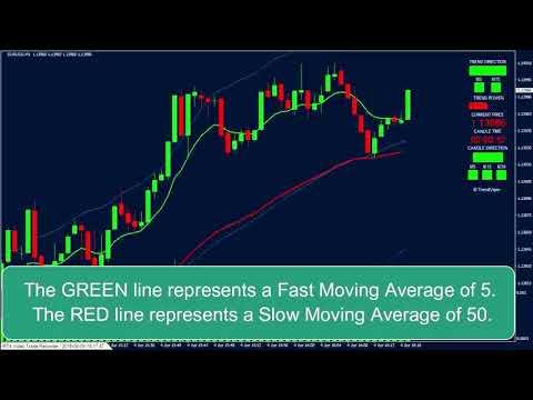 Supertrend indicator mt4 - Видео онлайн