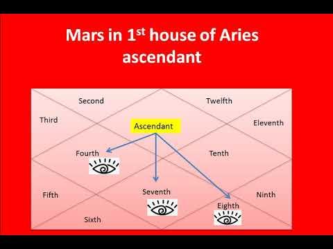 Mars in 1st house for Aries ascendant | Mars in 1st house | mesh lagna mai  mangal