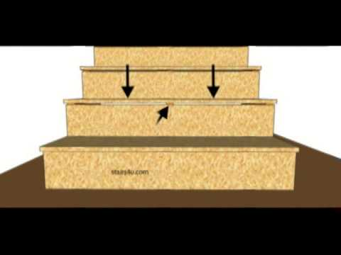 Use Riser to Support Tread or Step – Stair Building Tips
