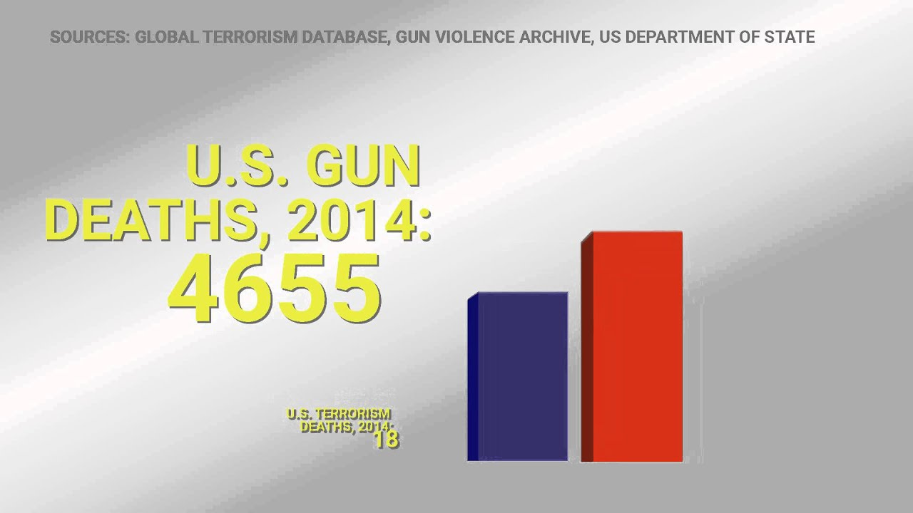 Gun violence is a much bigger cause of death than terrorism