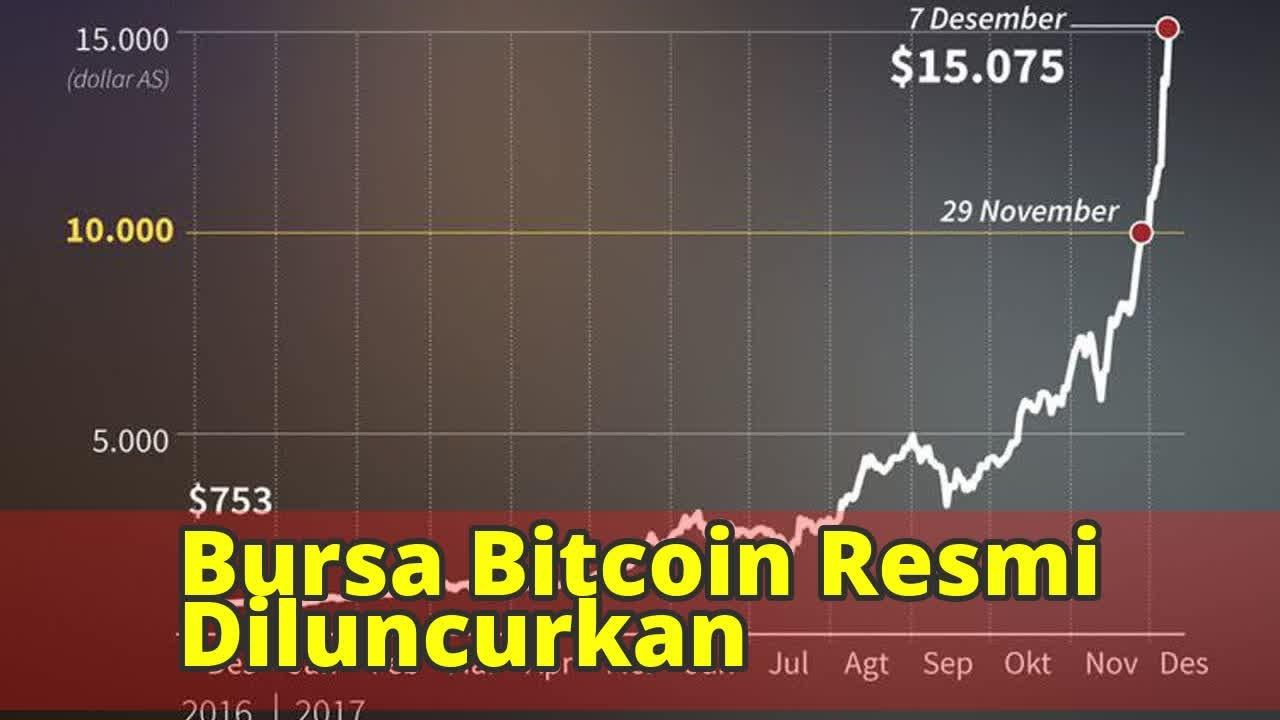 bitcoin în bursă
