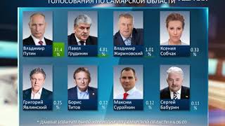 Обновленные итоги голосования в Самарской области представил облизбирком