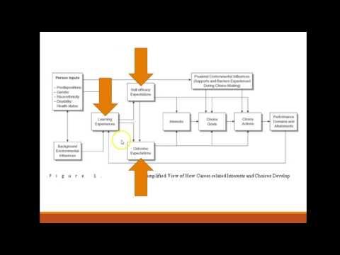 career construction theory